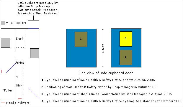 Repositioned main Health & Safety Notice for the convenient eye-level reference of volunteers and employees.